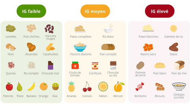 aliments index glycemique réduc #defisanssucre2020 : Intérêt de lindex et de la charge glycémique